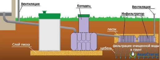 Слив очищенной воды в грунт с/без использования промежуточного колодца