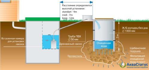 Слив воды в рассасывающий колодец в хорошо фильтрующих грунтах