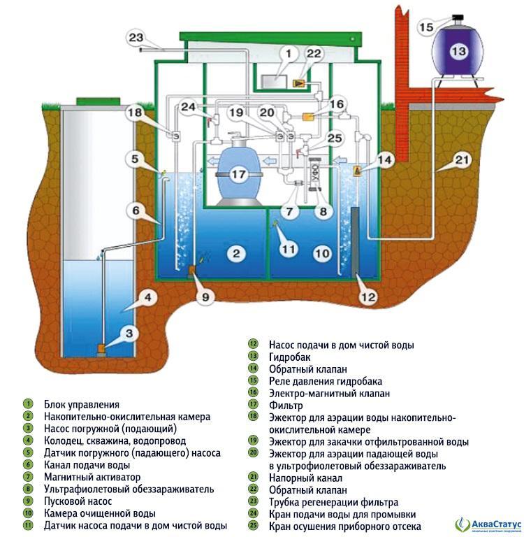 Технологическая схема станции АЭРОМАГ